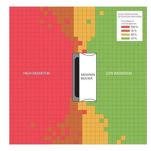 Blokkeer de straling van je smartphone